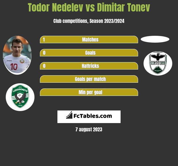 Todor Nedelev vs Dimitar Tonev infographic
