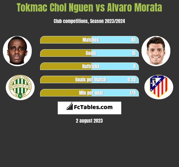Tokmac Chol Nguen vs Alvaro Morata h2h player stats