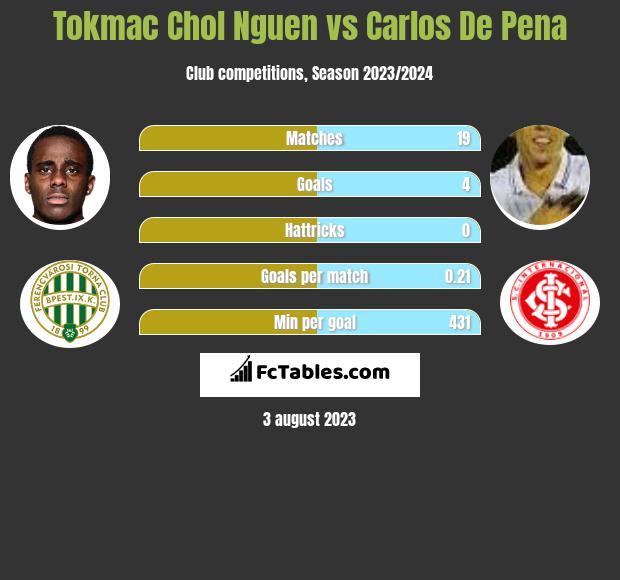 Tokmac Chol Nguen vs Carlos De Pena h2h player stats