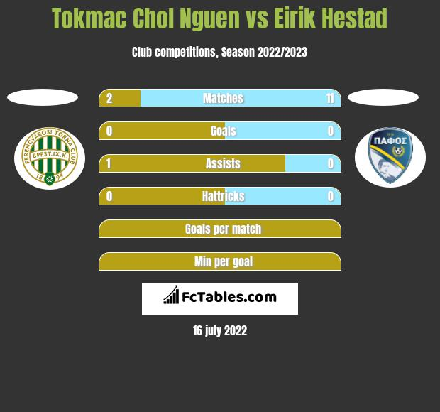 Tokmac Chol Nguen vs Eirik Hestad h2h player stats