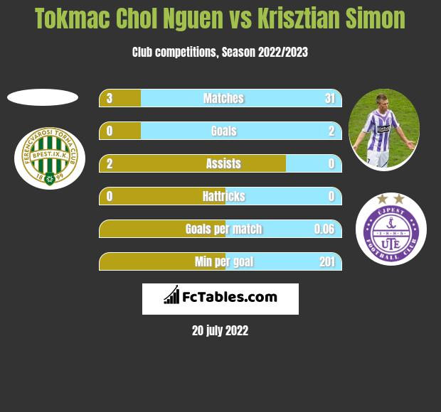 Tokmac Chol Nguen vs Krisztian Simon h2h player stats