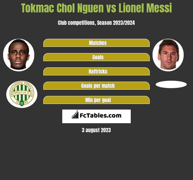 Tokmac Chol Nguen vs Lionel Messi h2h player stats