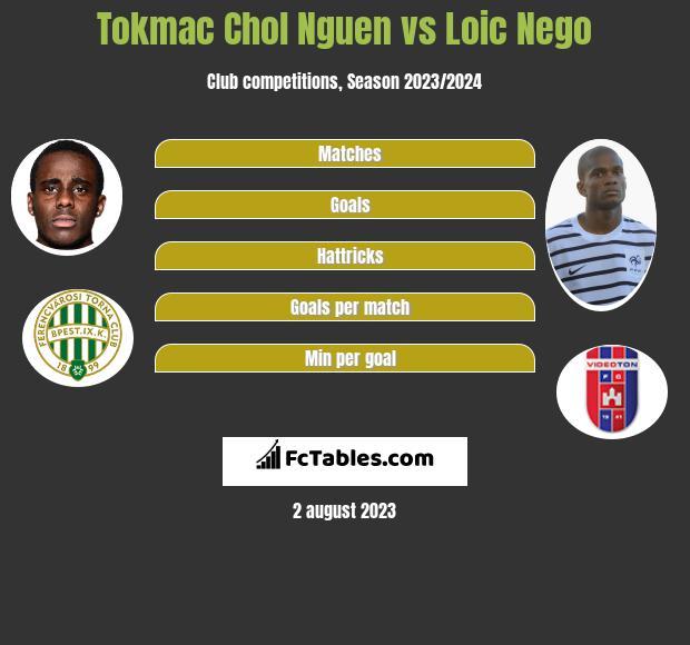 Tokmac Chol Nguen vs Loic Nego h2h player stats