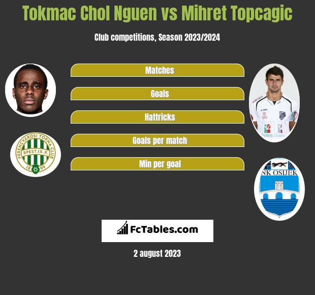 Tokmac Chol Nguen vs Mihret Topcagic h2h player stats