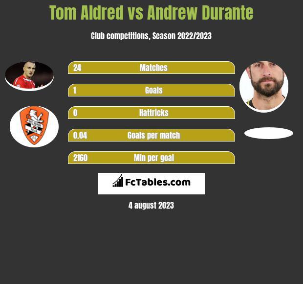 Tom Aldred vs Andrew Durante infographic