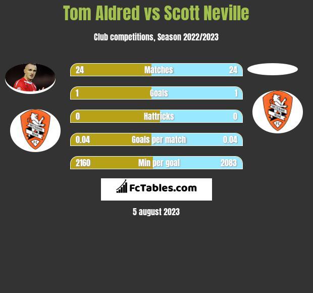 Tom Aldred vs Scott Neville infographic