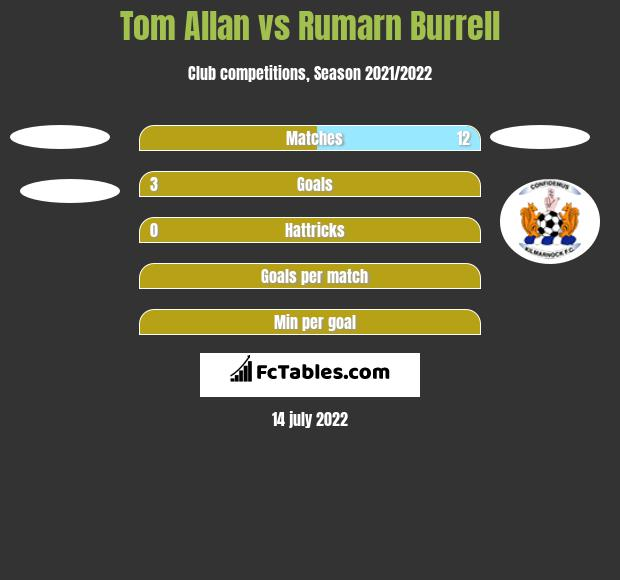 Tom Allan vs Rumarn Burrell h2h player stats