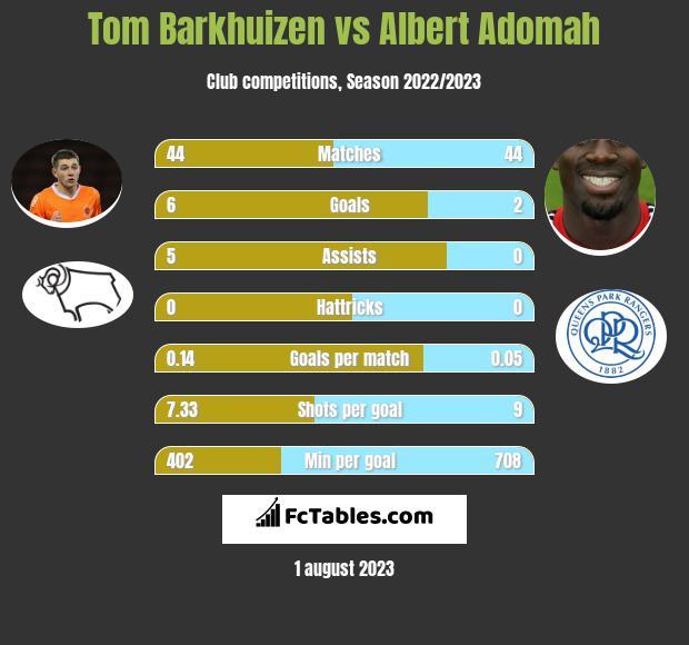 Tom Barkhuizen vs Albert Adomah h2h player stats