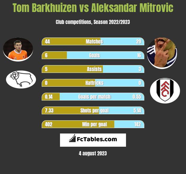 Tom Barkhuizen vs Aleksandar Mitrovic h2h player stats