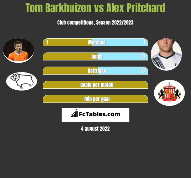Tom Barkhuizen vs Alex Pritchard infographic