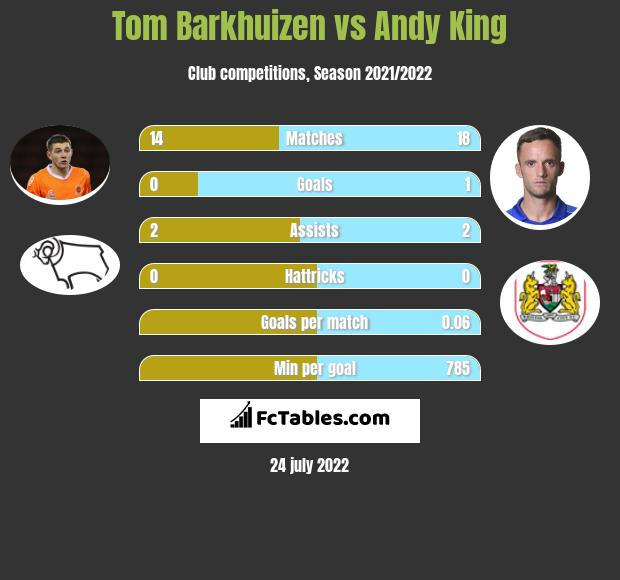 Tom Barkhuizen vs Andy King infographic