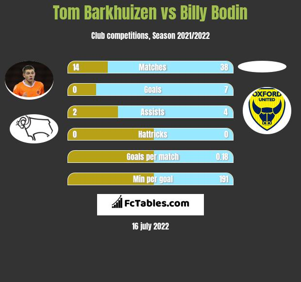 Tom Barkhuizen vs Billy Bodin infographic