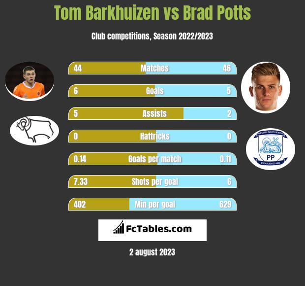 Tom Barkhuizen vs Brad Potts infographic