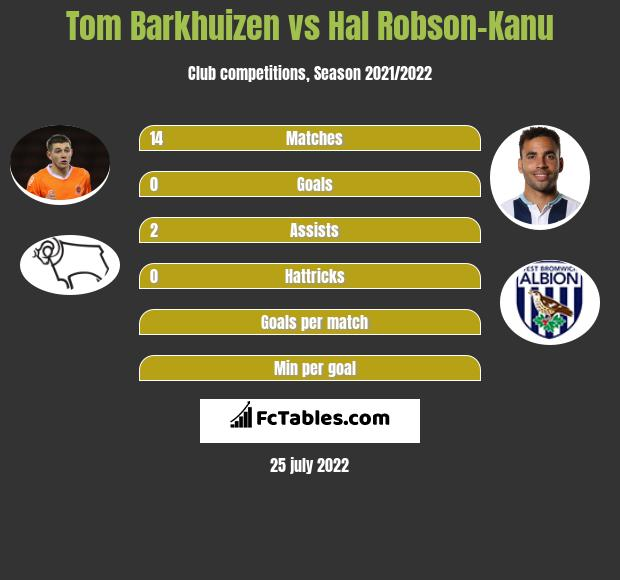 Tom Barkhuizen vs Hal Robson-Kanu h2h player stats