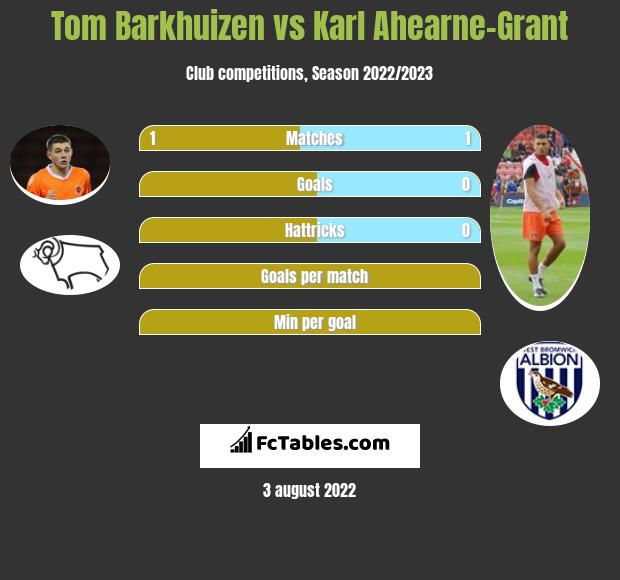 Tom Barkhuizen vs Karl Ahearne-Grant infographic