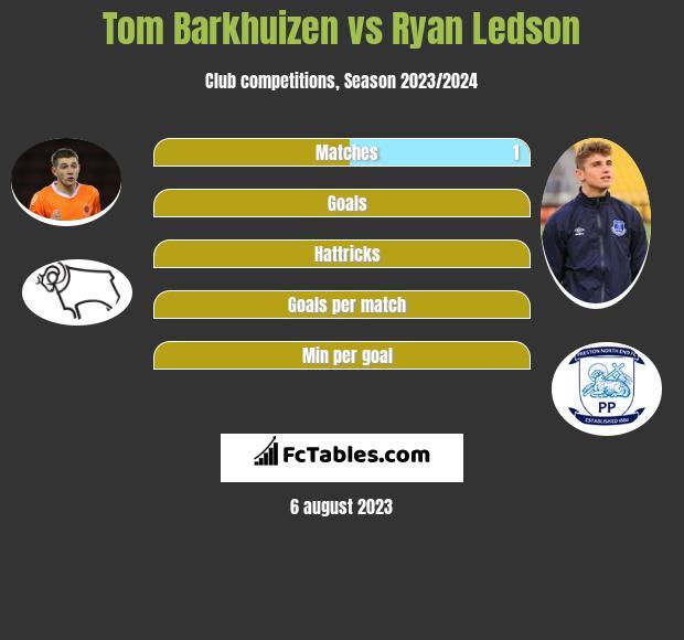 Tom Barkhuizen vs Ryan Ledson infographic