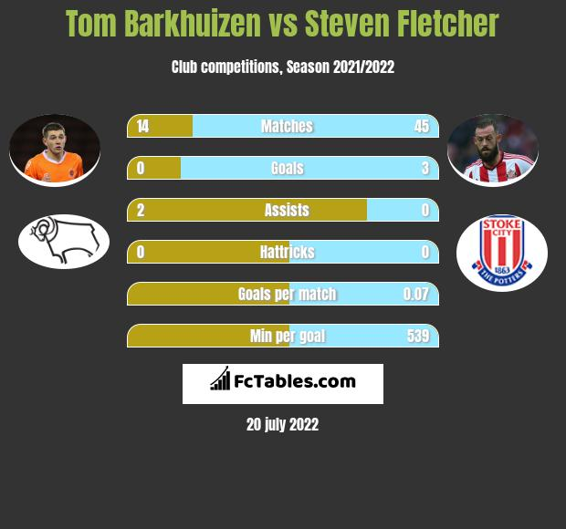 Tom Barkhuizen vs Steven Fletcher infographic