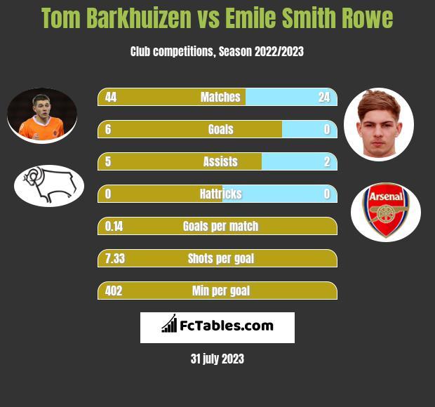 Tom Barkhuizen vs Emile Smith Rowe infographic