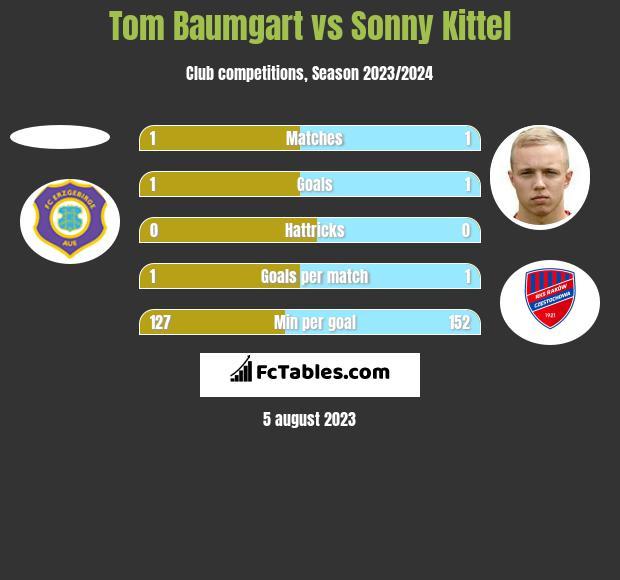 Tom Baumgart vs Sonny Kittel h2h player stats
