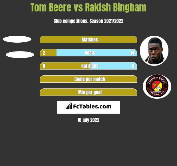 Tom Beere vs Rakish Bingham h2h player stats