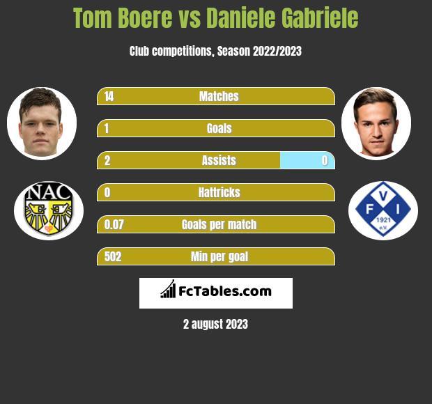 Tom Boere vs Daniele Gabriele h2h player stats