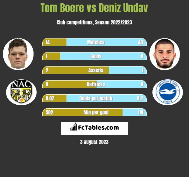 Tom Boere vs Deniz Undav h2h player stats