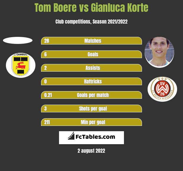 Tom Boere vs Gianluca Korte h2h player stats
