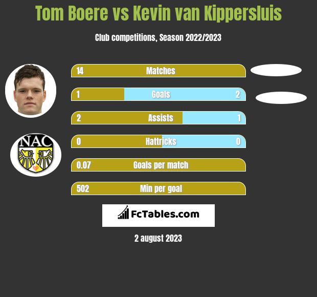 Tom Boere vs Kevin van Kippersluis h2h player stats
