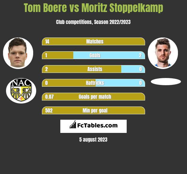 Tom Boere vs Moritz Stoppelkamp h2h player stats