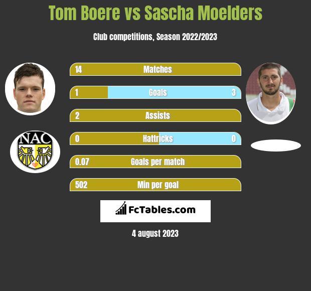 Tom Boere vs Sascha Moelders h2h player stats