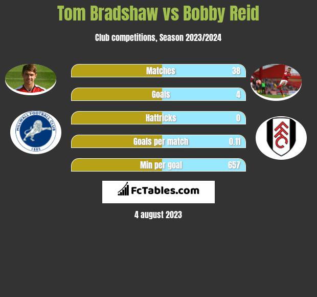 Tom Bradshaw vs Bobby Reid h2h player stats