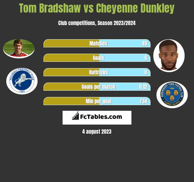 Tom Bradshaw vs Cheyenne Dunkley infographic