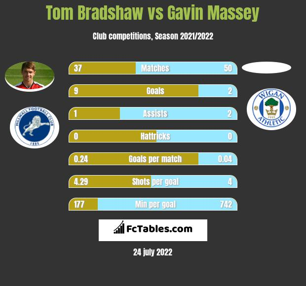 Tom Bradshaw infographic statistics for Wigan Athletic