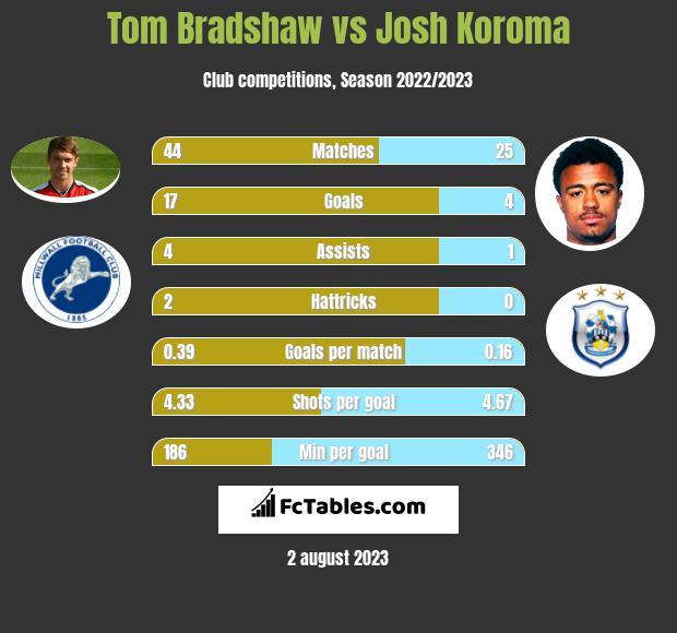 Tom Bradshaw vs Josh Koroma infographic