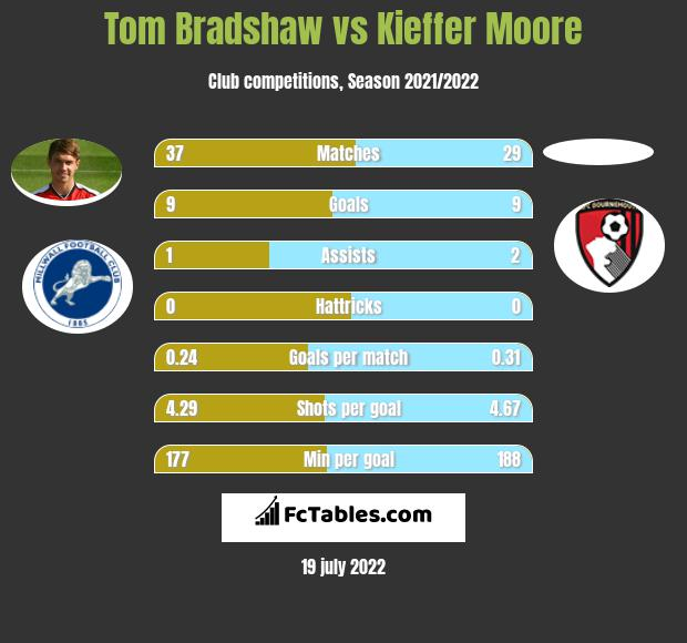 Tom Bradshaw vs Kieffer Moore infographic