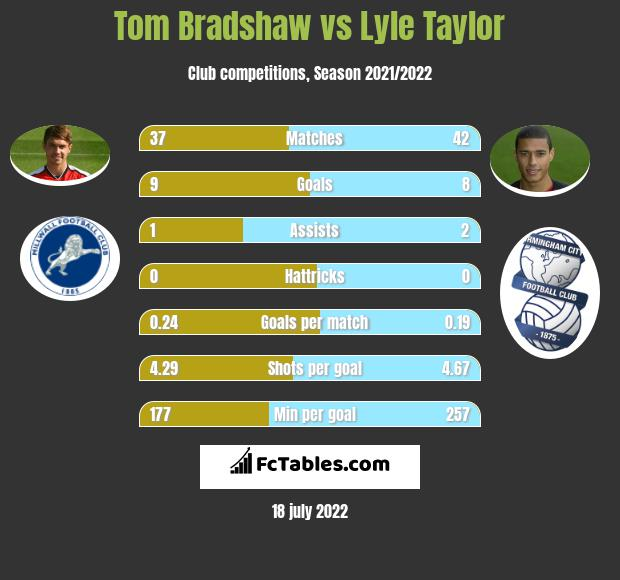 Tom Bradshaw vs Lyle Taylor infographic