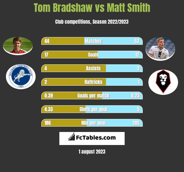 Tom Bradshaw vs Matt Smith infographic
