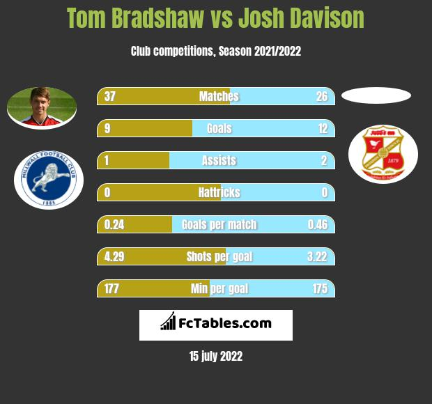 Tom Bradshaw vs Josh Davison infographic