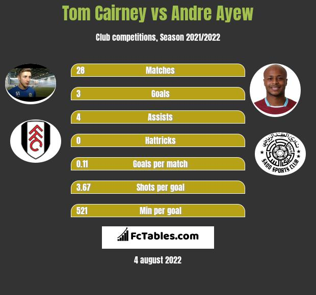 Tom Cairney vs Andre Ayew infographic
