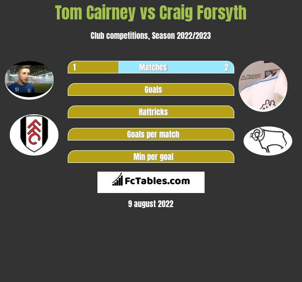Tom Cairney infographic statistics for Derby County