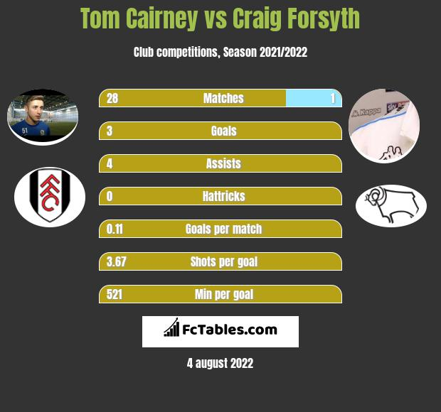 Tom Cairney vs Craig Forsyth infographic