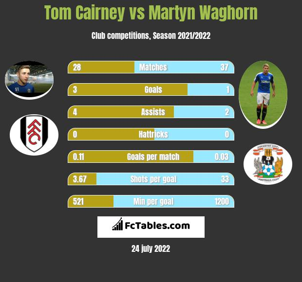 Tom Cairney vs Martyn Waghorn infographic