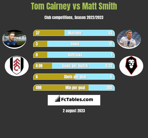 Tom Cairney vs Matt Smith h2h player stats
