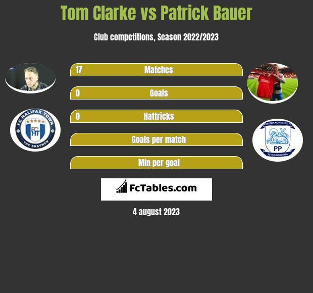 Tom Clarke vs Patrick Bauer infographic