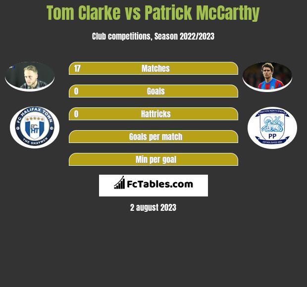 Tom Clarke vs Patrick McCarthy infographic