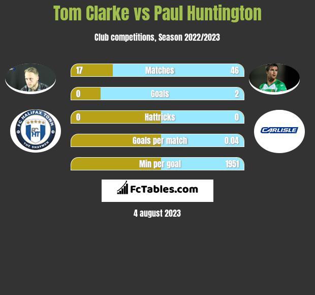 Tom Clarke vs Paul Huntington infographic