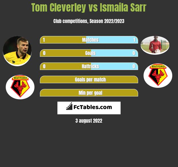Tom Cleverley vs Ismaila Sarr infographic