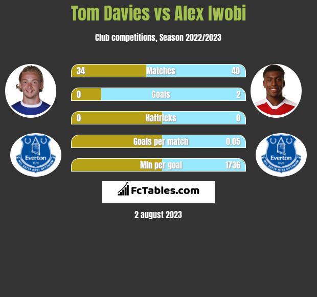 Tom Davies vs Alex Iwobi infographic