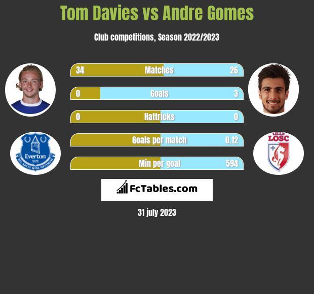 Tom Davies vs Andre Gomes infographic
