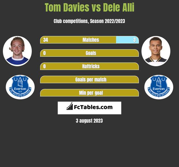Tom Davies vs Dele Alli infographic